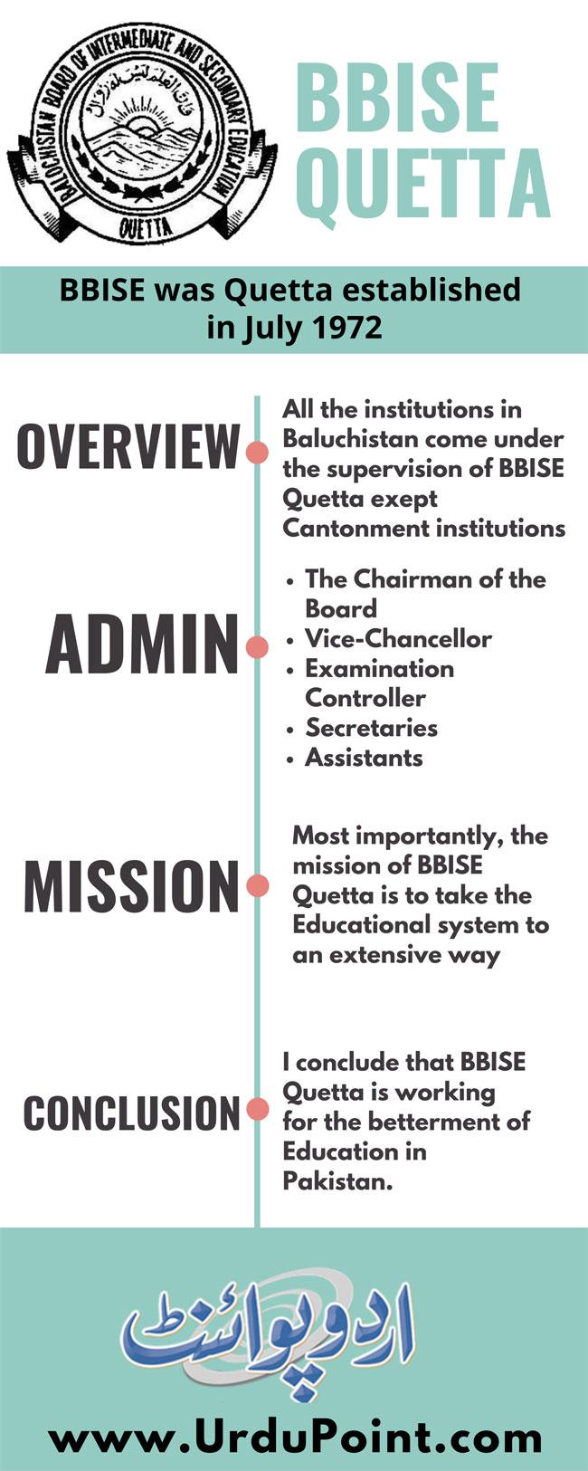 BBISE Quetta