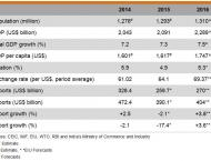 Online trade increasing rapidly: FCCI