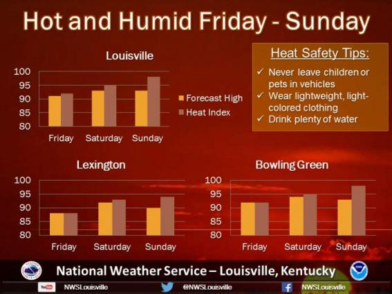 Hot, humid weather forecast for city