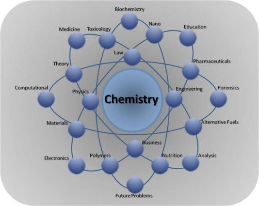 How to build chemistry in a relationship