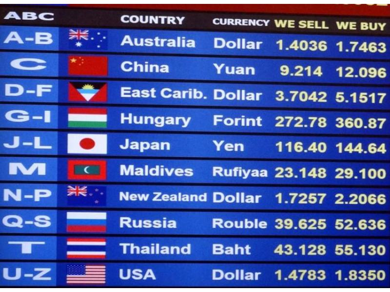 Foreign Exchange Rates Urdupoint