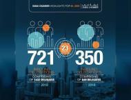 Dubai Chamber reveals 106% increase in international delegation v ..