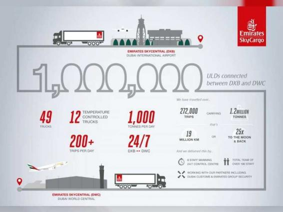 Emirates SkyCargo notches new Dubai Hub Milestone