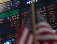 Dow falls 2% as US stocks resume sell-off on trade, Brexit