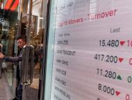 Hong Kong shares end morning with healthy gains 13 December 2018 ..