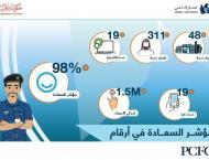 Dubai Customs tops Happiness Meter 2018 with 98%