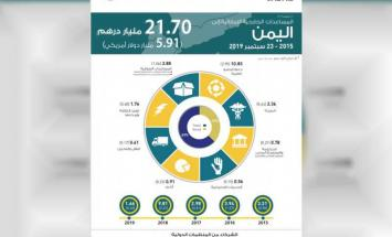 الإمارات أكبر دولة مانحة للمساعدات للشعب ..