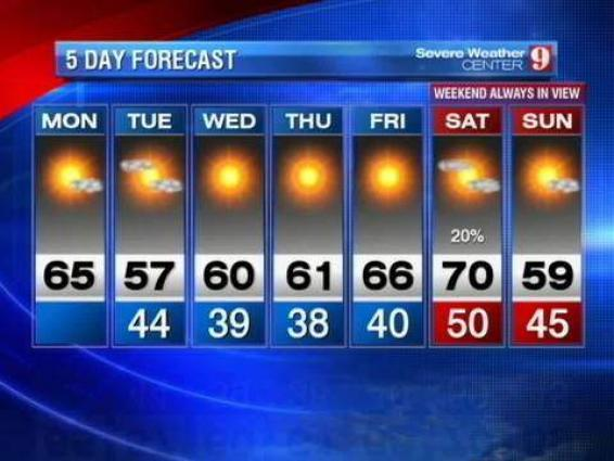 Five-day weather forecast