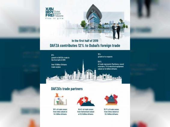 DAFZA contributes 12% to Dubai's foreign trade in first half of 2019