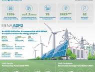 ADFD grants US$105m towards renewable energy projects around the  ..