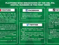 HBL PSL 2020 off to stupendous start on digital platforms