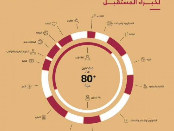 """"""" برنامج دبي لخبراء المستقبل """" يقيم طلبات انتساب من 80 جهة حكومية"""