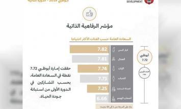 أبوظبي تحقق 7.72 نقطة في مؤشر السعادة