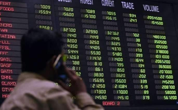 The Pakistan Stock Exchange (PSX) gains 16.10 points to close at 33,283 points