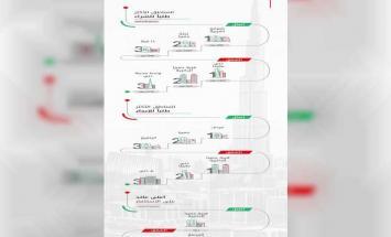 سوق دبي العقاري يظهر معدلات إستقرار ..
