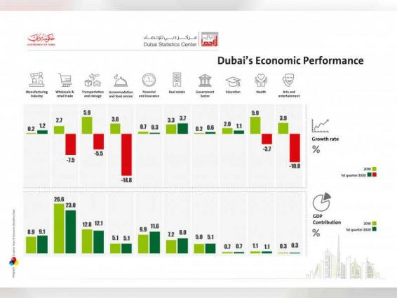 Strong management of COVID-19 outbreak repercussions reduces economic impact of global crisis on Dubai