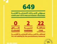 Dubai Economy fines 22 businesses, warns 2 for violating COVID-19 ..