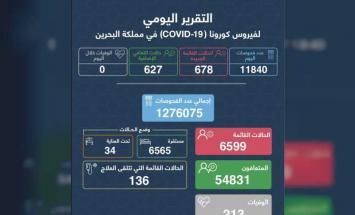 البحرين تسجل حالتي وفاة و 678 إصابة جديدة ..