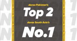 Realme Pakistan ranked Top 2 in country on Daraz Mega Sale 10 10. realme 6Pro now available for 49,9 ..