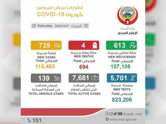 """الكويت تسجل 739 إصابة جديدة بـ""""كورونا"""" و4 حالات وفاة"""