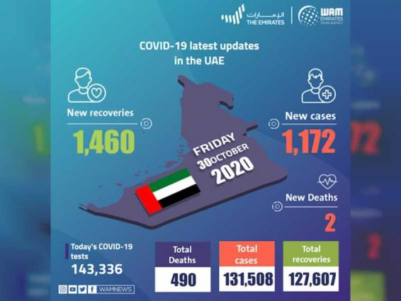 UAE announces 1,172 new COVID-19 cases, 1,460 recoveries, 2 deaths in last 24 hours