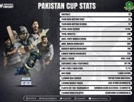 Pakistan Cup – an event full of tense finishes, runs, wickets a ..