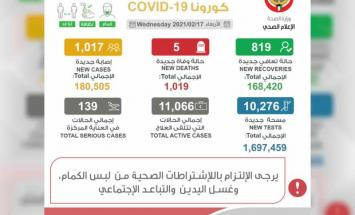 """الكويت: شفاء 819 من """"كورونا"""" وتسجيل .."""