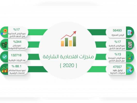 Sharjah Economic Development Department issued 56,493 licences in 2020