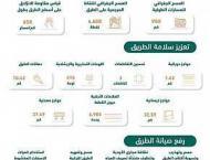 وزارة النقل تنهي عددًا من أعمالها خلال ..