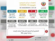 Kuwait registers 1,063 new coronavirus cases, 7 deaths
