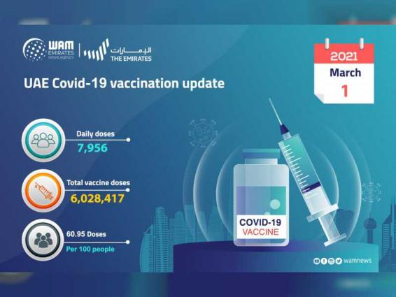 7,956 doses of COVID-19 vaccine administered during past 24 hours