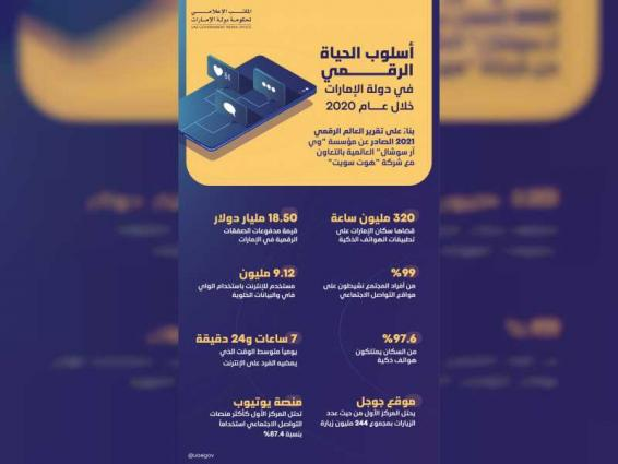World Digital Report 2020 highlights digital lifestyle in UAE thumbnail