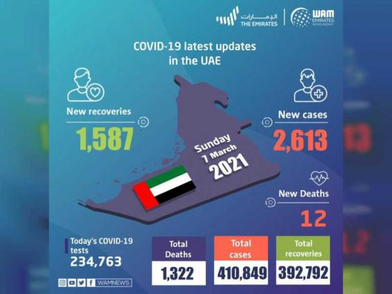 UAE announces 2,613 new COVID-19 cases, 1,587 recoveries, 12 deaths in last 24 hours