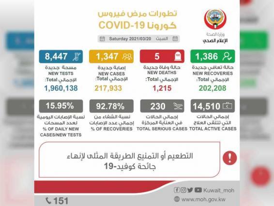 Kuwait registers 1,347 new  coronavirus cases, five deaths