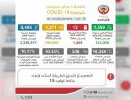 Kuwait registers 1,371 new COVID-19 cases, 12 deaths