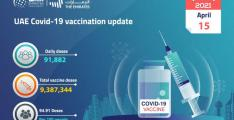 91,882 doses of COVID-19 vaccine administered in past 24 hours: MoHAP