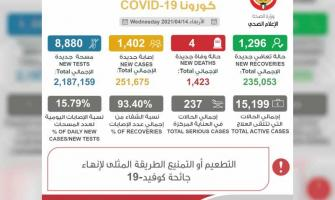 Kuwait reports 1,402 new COVID-19 cases
