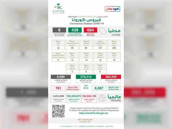 السعودية تسجل 684 إصابة جديدة بكورونا و6 حالات وفاة