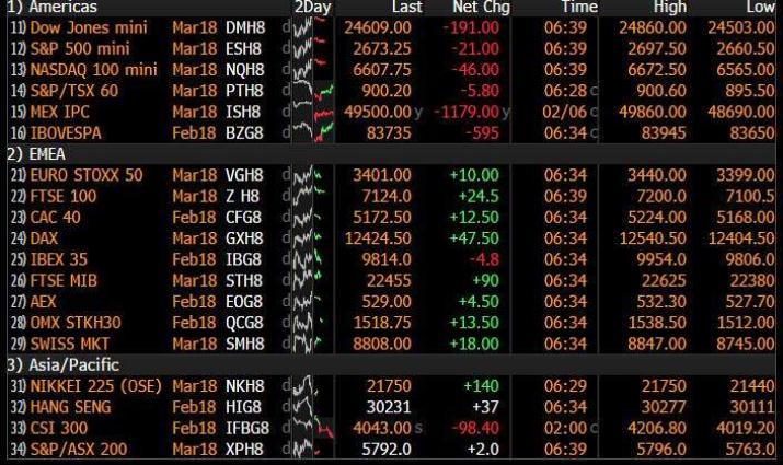 European equities open higher after Easter break