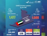 UAE announces 1,508 new COVID-19 cases, 1,477 recoveries, 2 death ..