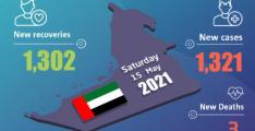 UAE announces 1,321 new COVID-19 cases, 1,302 recoveries, 3 deaths in last 24 hours