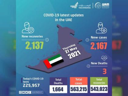UAE announces 2,167 new COVID-19 cases, 2,137 recoveries, 3 deaths in last 24 hours