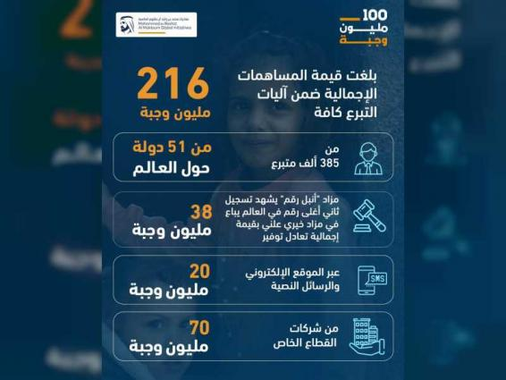 100 Million Meals campaign distributes 216 million meals, more than double of the campaign's initial target