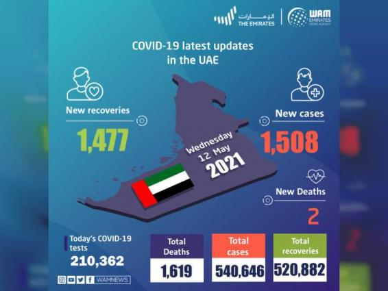 UAE announces 1,508 new COVID-19 cases, 1,477 recoveries, 2 deaths in last 24 hours