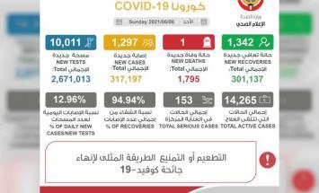 """الكويت تسجل1297 إصابة بـ""""كورونا"""" .."""