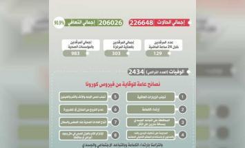 سلطنة عمان تسجل 10 وفيات و 1553 إصابة جديدة ..