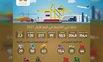 تجارة دبي الخارجية تنمو 10 بالمئة إلى ..