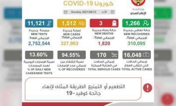 """الكويت تسجل 1512 إصابة جديدة بفيروس """"كورونا"""" .."""