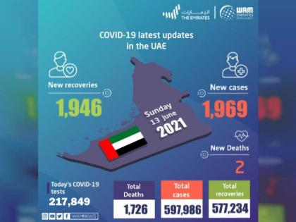 UAE announces 1,969 new COVID-19 cases, 1,946 recoveries, 2 deaths in last 24 hours