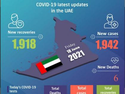 UAE announces 1,942 new COVID-19 cases, 1,918 recoveries, 6 deaths in last 24 hours